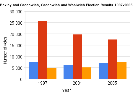 Greenwich Election results 1997-2005